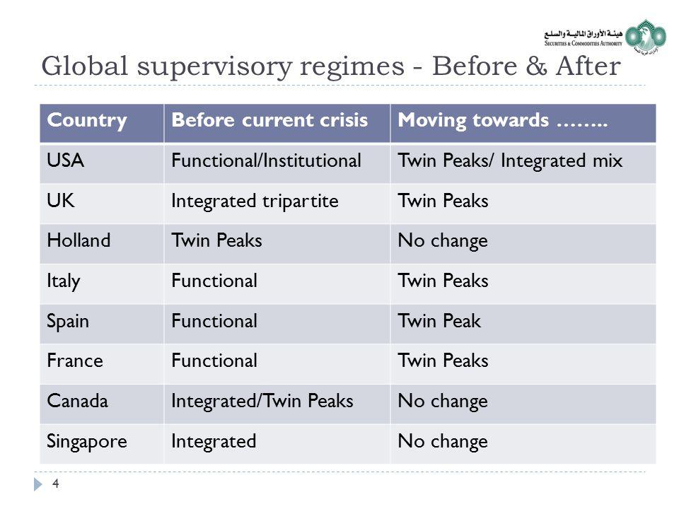 Global supervisory regimes - Before & After