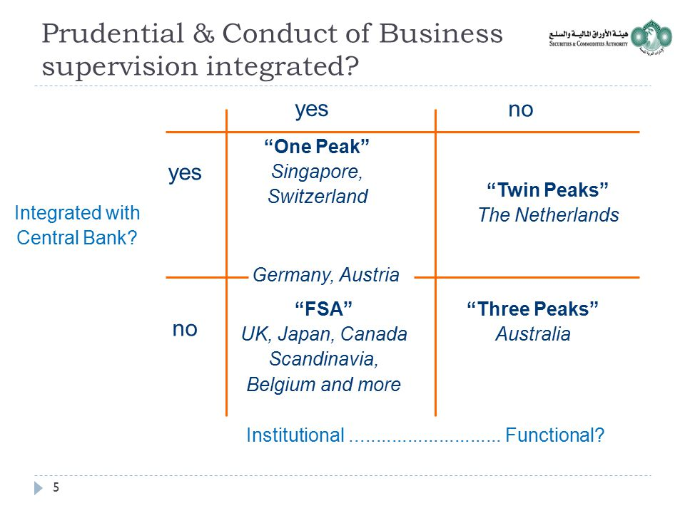 Prudential & Conduct of Business supervision integrated