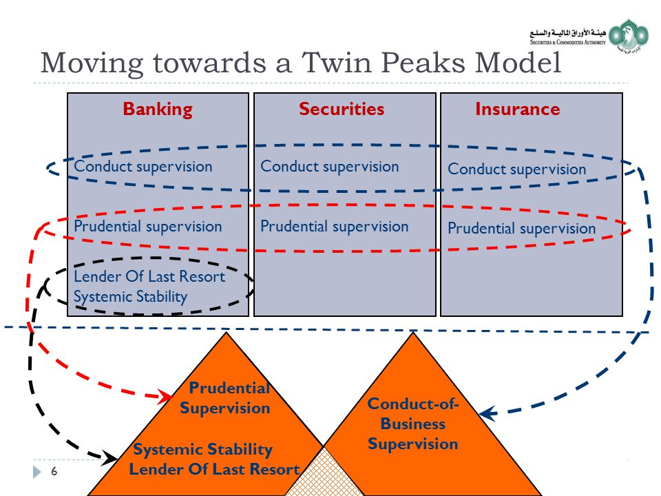 Moving towards a Twin Peaks Model