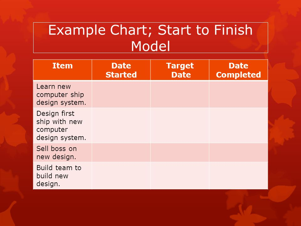 Example Chart; Start to Finish Model