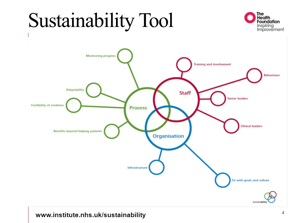 Sustainability Tool www.institute.nhs.uk/sustainability