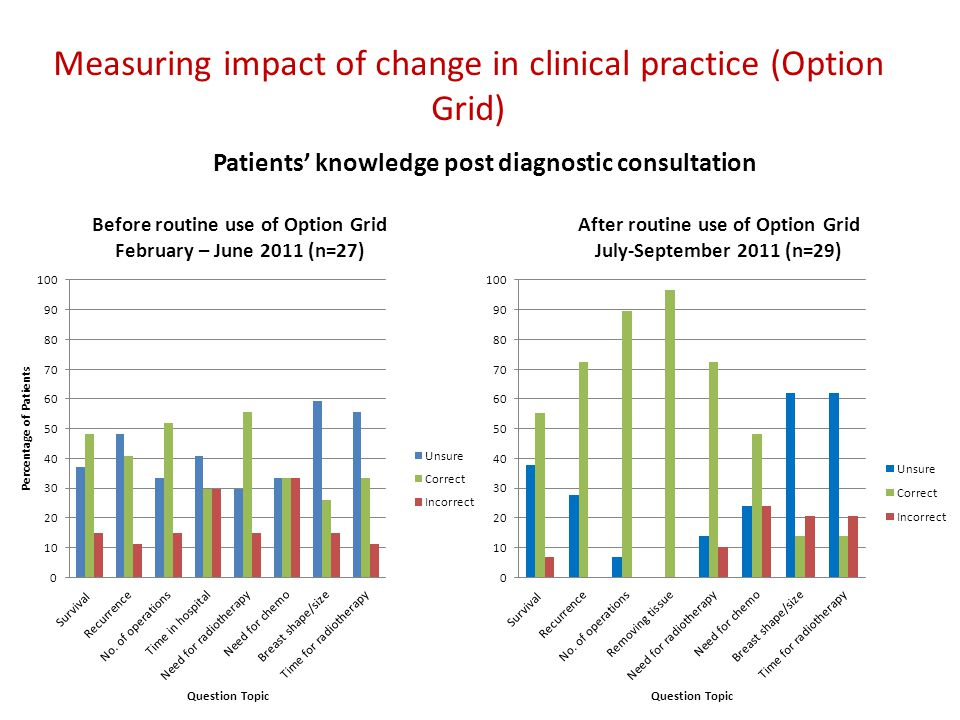 Patients' knowledge post diagnostic consultation