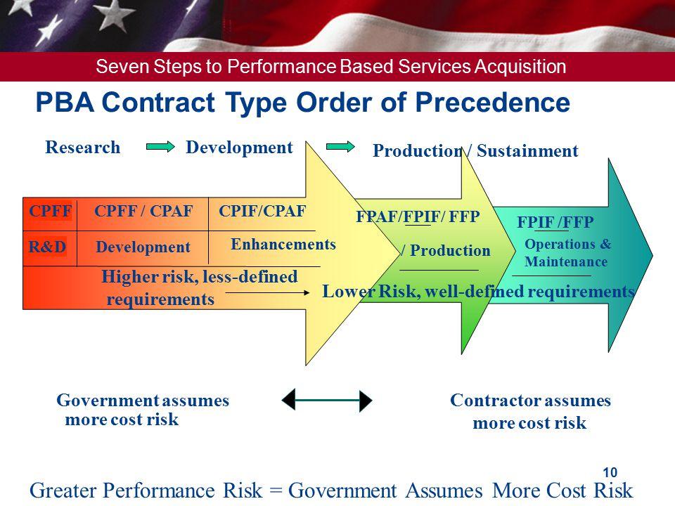 PBA Contract Type Order of Precedence