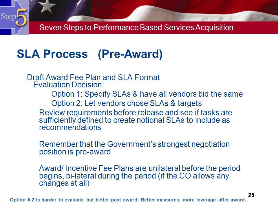 SLA Process (Pre-Award)