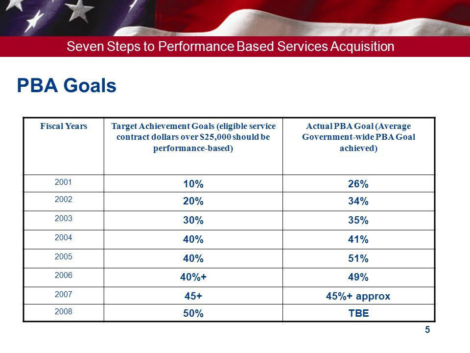 Actual PBA Goal (Average Government-wide PBA Goal achieved)