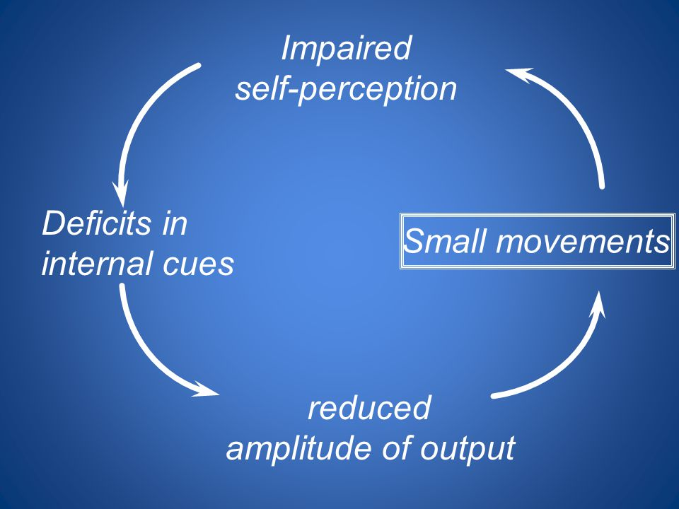 Impaired self-perception Deficits in Small movements internal cues