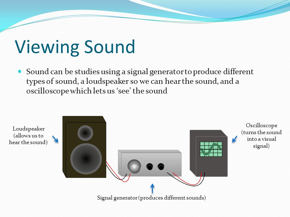 Viewing Sound