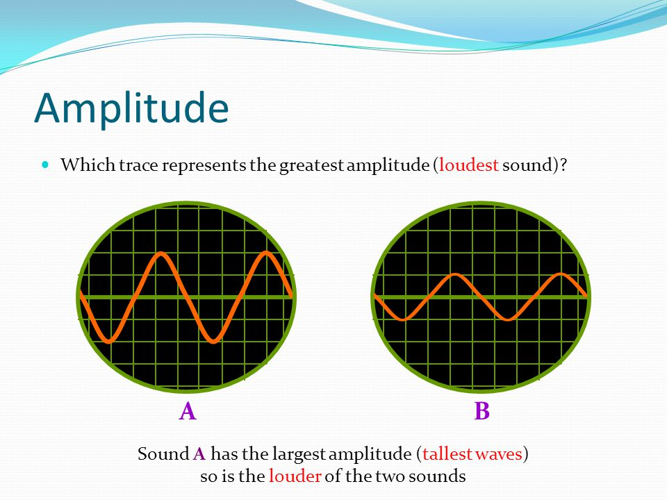 Amplitude Which trace represents the greatest amplitude (loudest sound) A. B. Sound A has the largest amplitude (tallest waves)