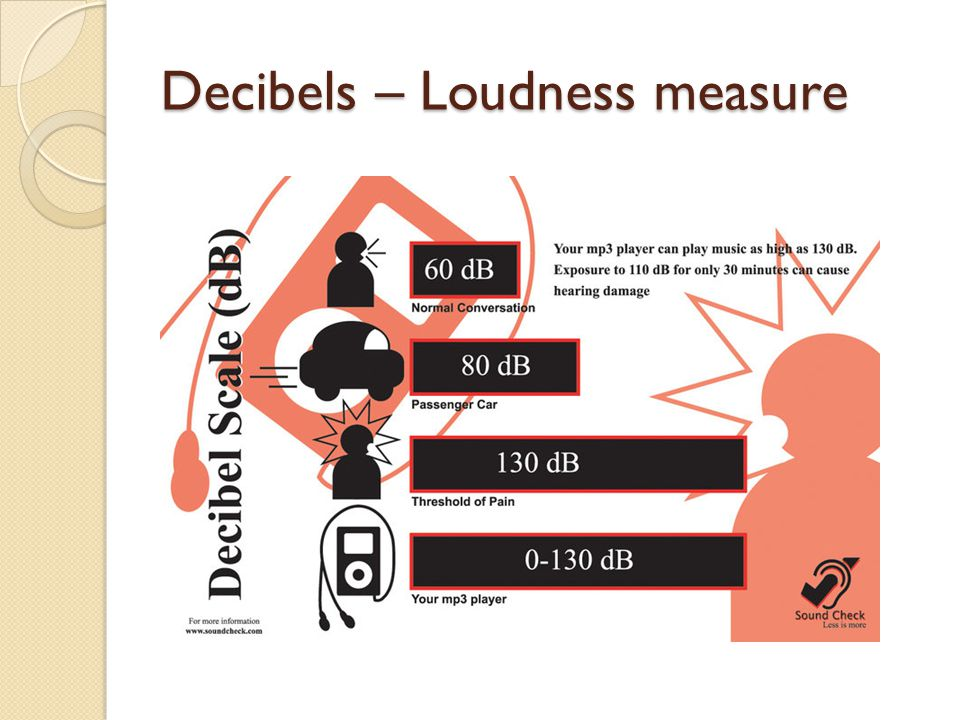 Decibels – Loudness measure
