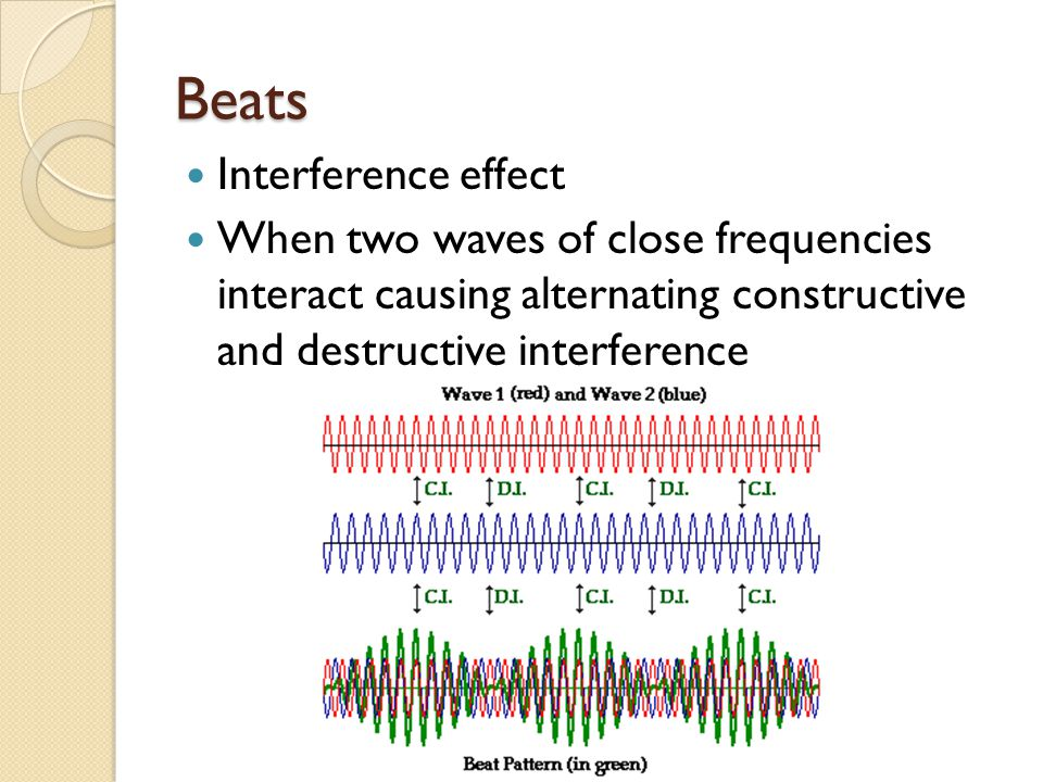Beats Interference effect