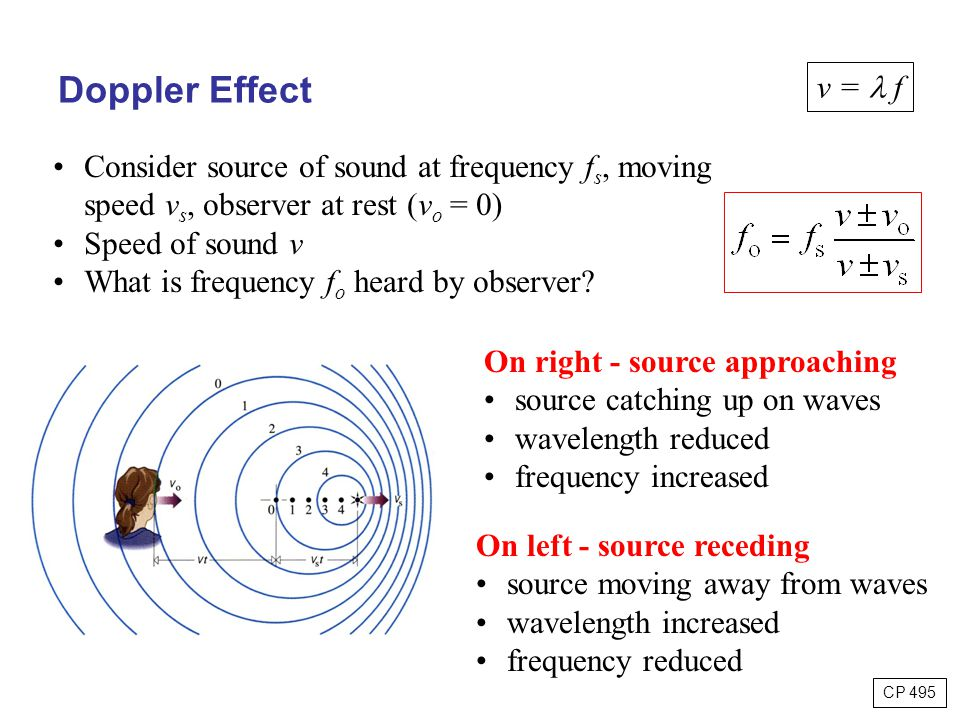Doppler Effect v =  f. Consider source of sound at frequency fs, moving speed vs, observer at rest (vo = 0)