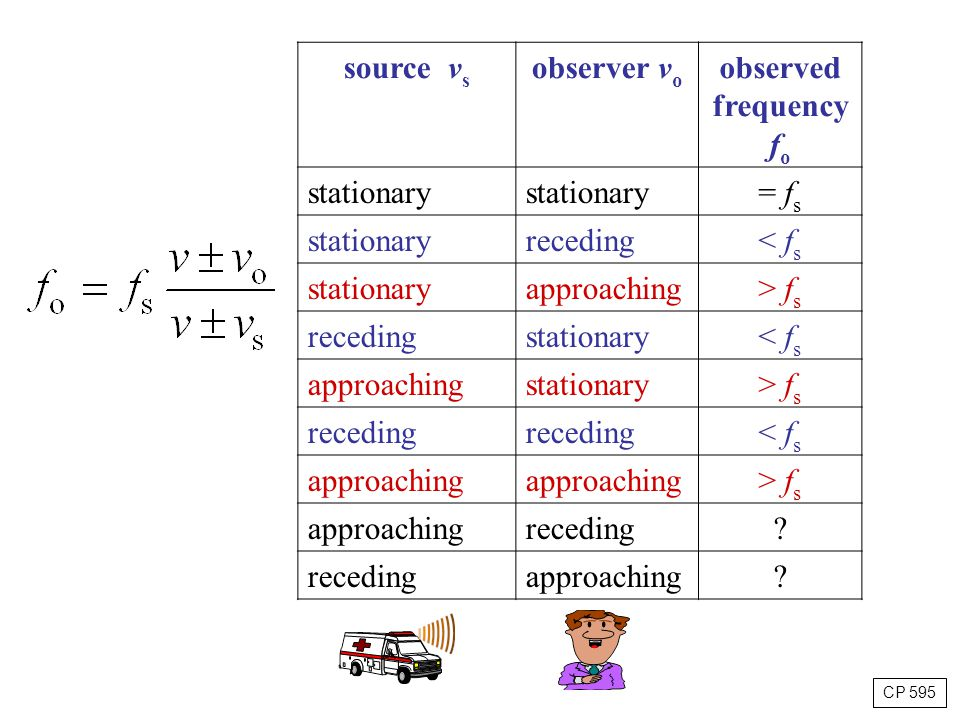 source vs observer vo observed frequency fo