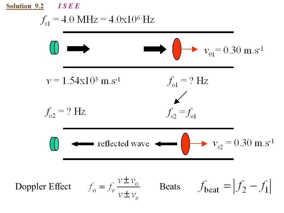 Solution 9.2 I S E E Doppler Effect Beats
