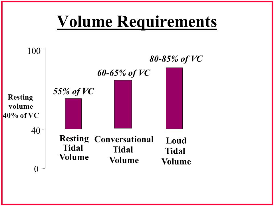 Volume Requirements 100 80-85% of VC 60-65% of VC 55% of VC 40 Resting
