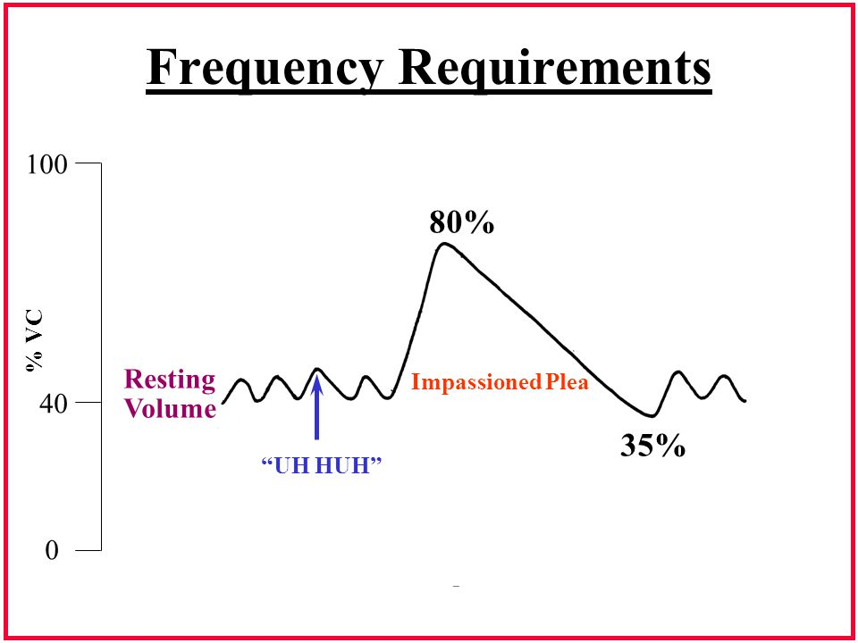 Frequency Requirements