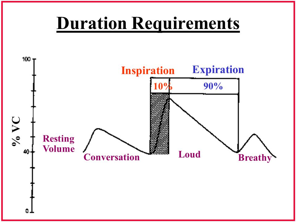 Duration Requirements