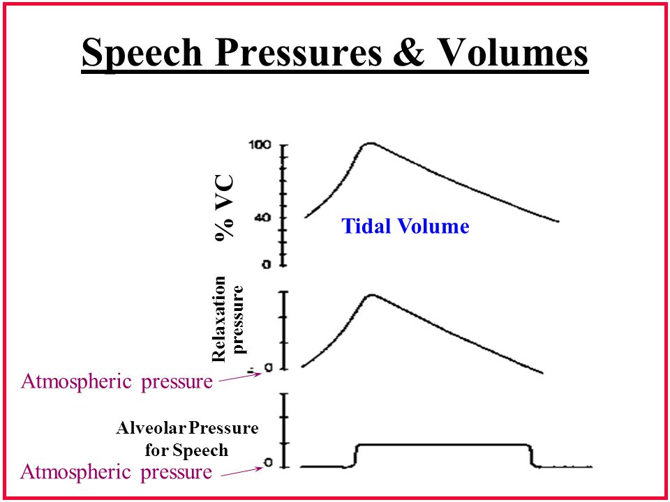 Speech Pressures & Volumes