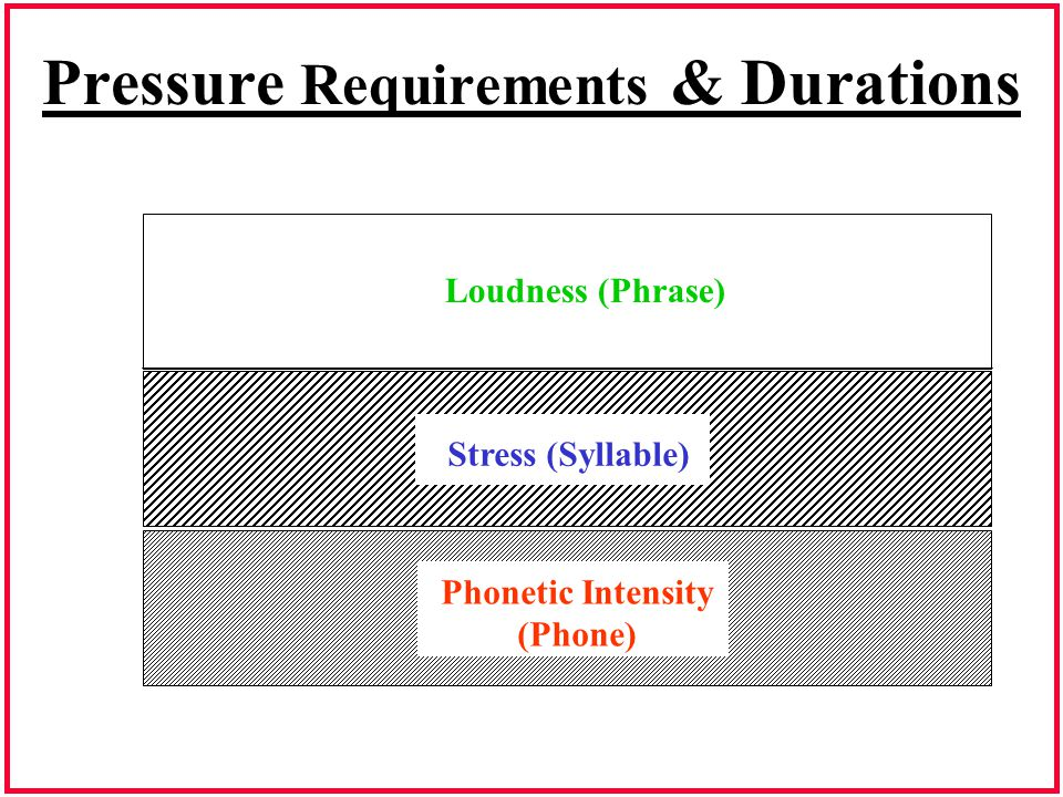 Pressure Requirements & Durations