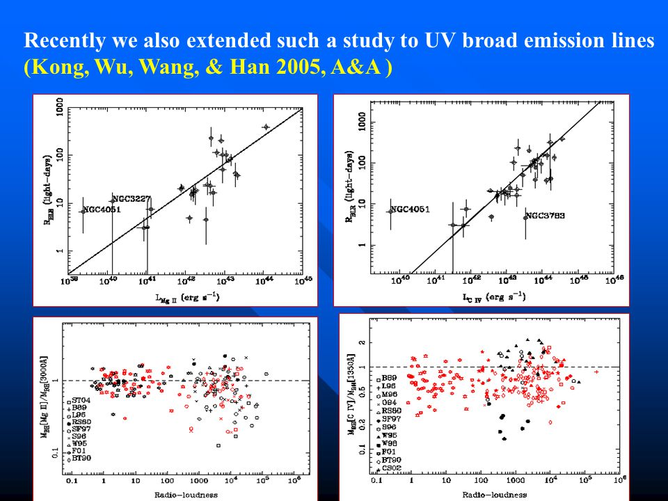 Recently we also extended such a study to UV broad emission lines (Kong, Wu, Wang, & Han 2005, A&A )