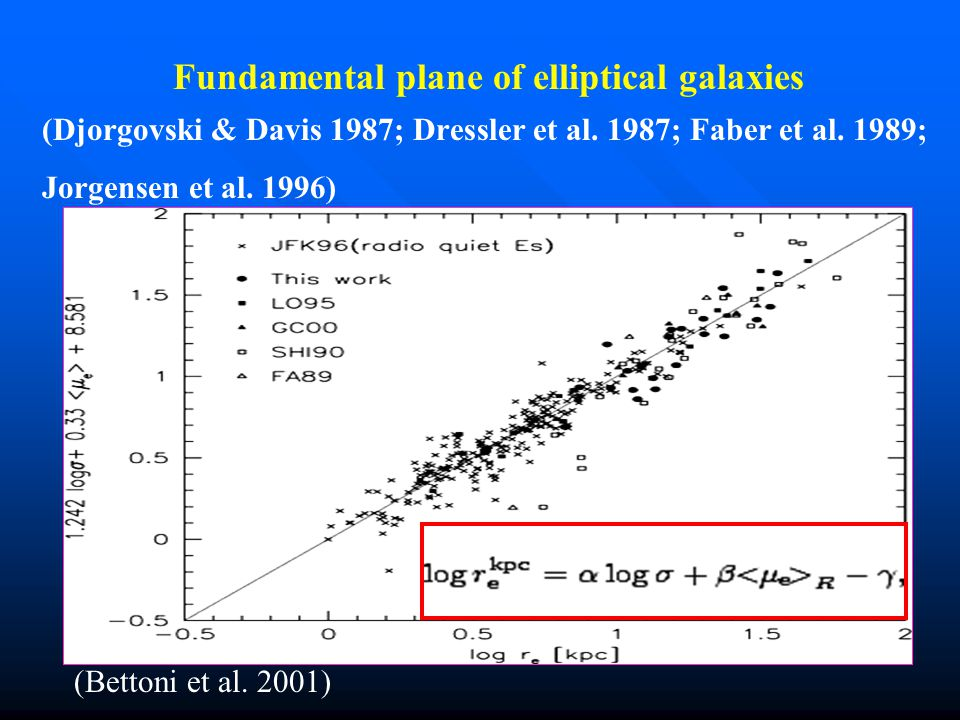 Fundamental plane of elliptical galaxies
