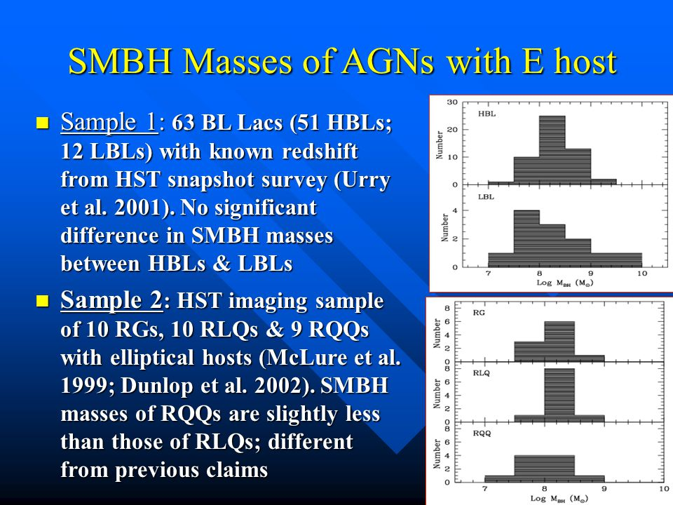 SMBH Masses of AGNs with E host