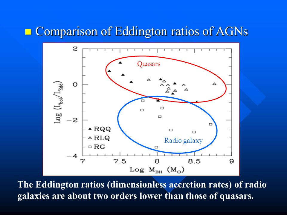 Comparison of Eddington ratios of AGNs