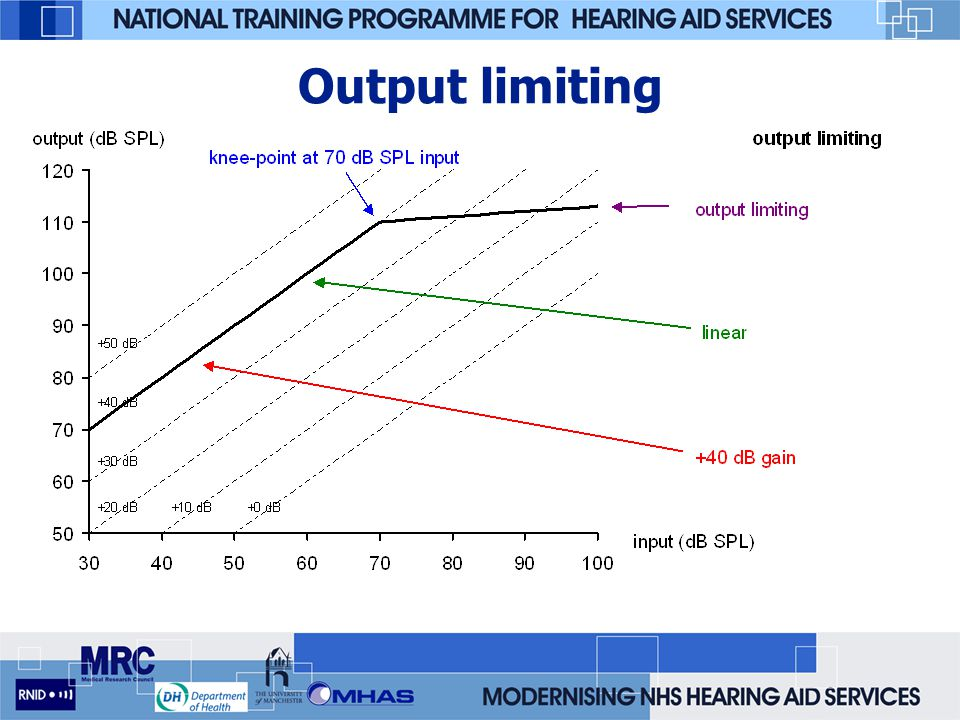 Output limiting