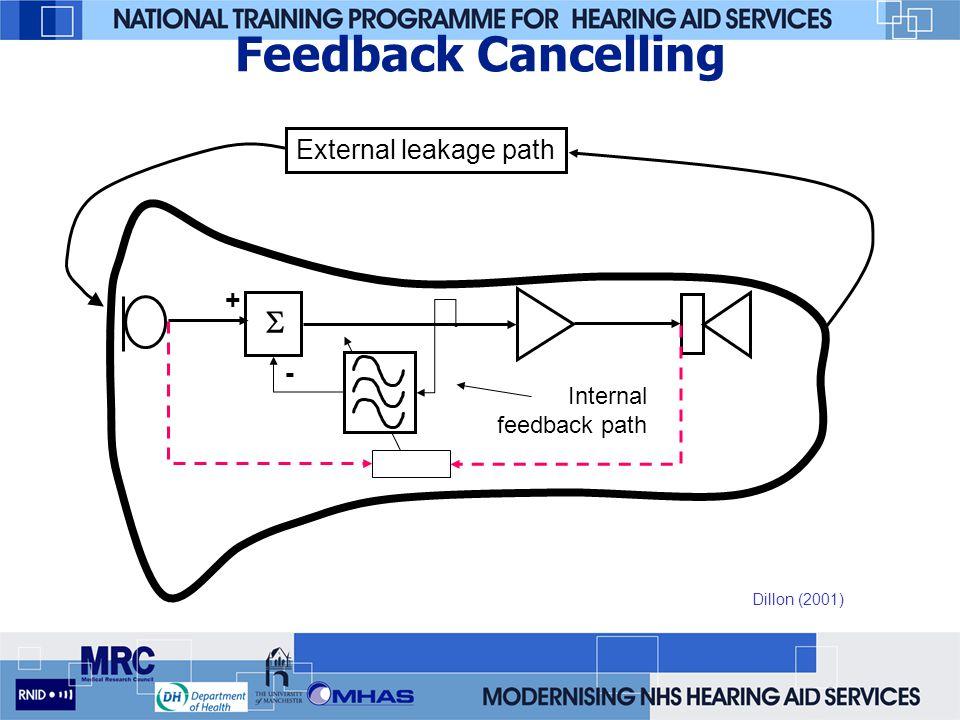 Feedback Cancelling  External leakage path + - Internal feedback path