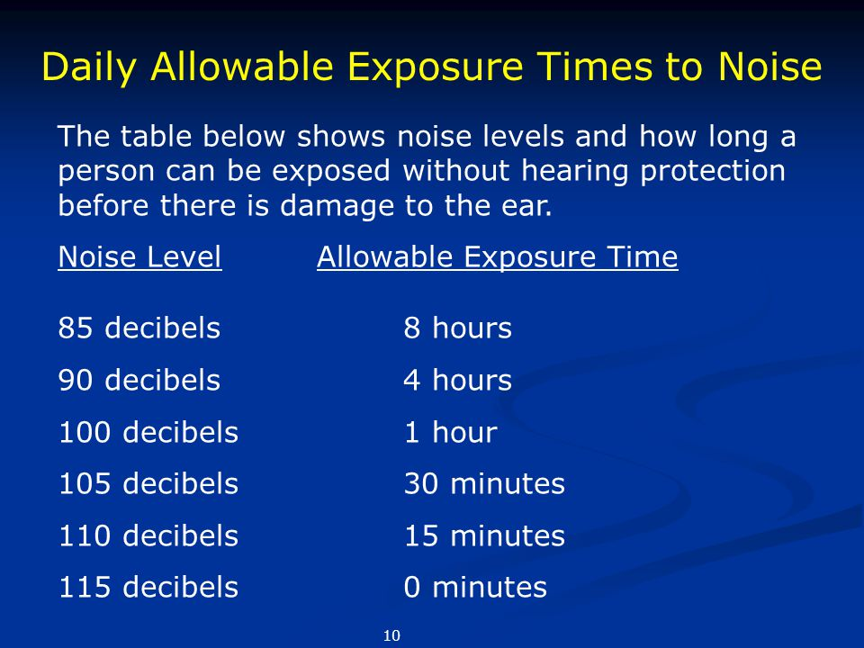 Daily Allowable Exposure Times to Noise