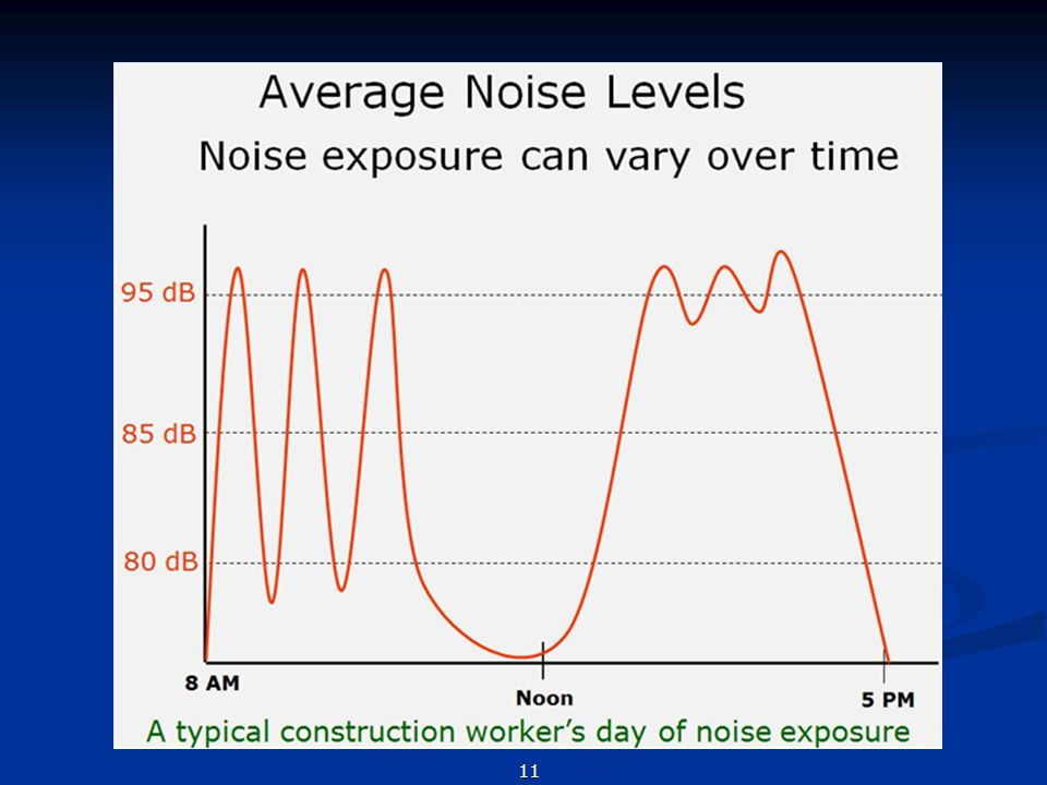 As you might expect, noise levels can vary greatly during a typical working day as shown in this graph of noise at a construction site. In the morning, this worker used a loud grinder off and on several times, had a quiet task just before lunch, then ran a backhoe in the afternoon until quitting time. His average noise level for the day was about 90 decibels.