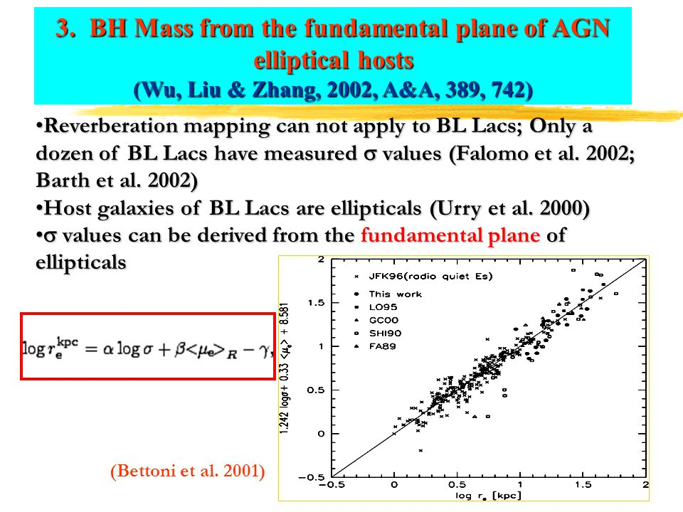 3. BH Mass from the fundamental plane of AGN elliptical hosts