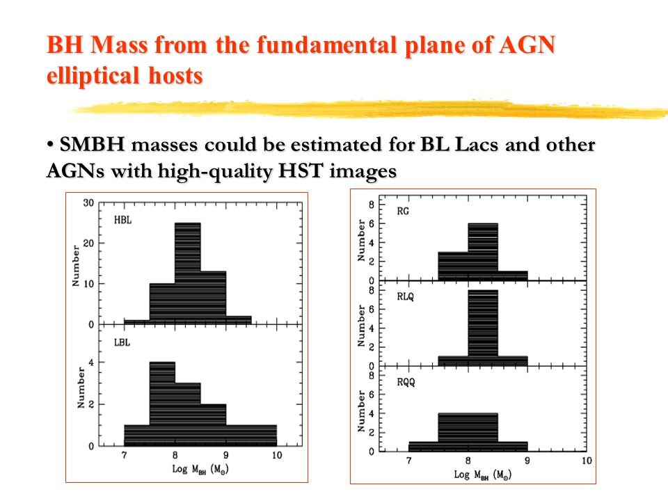 BH Mass from the fundamental plane of AGN elliptical hosts