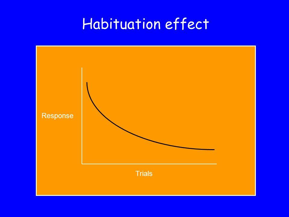 Habituation effect Response Trials