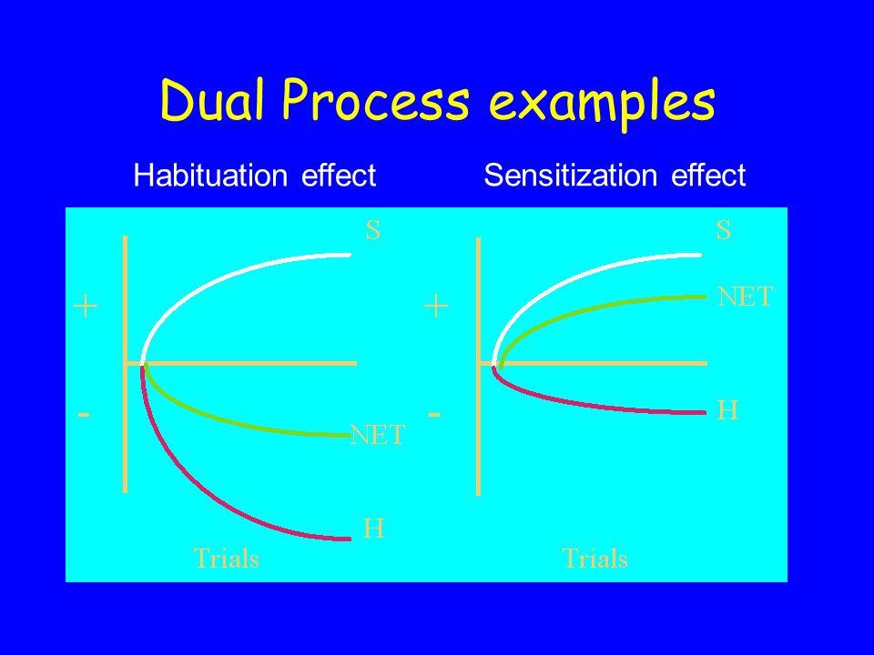 Dual Process examples Habituation effect Sensitization effect