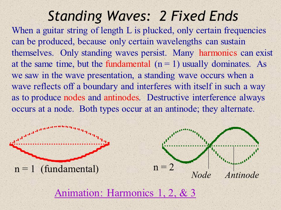 Standing Waves: 2 Fixed Ends