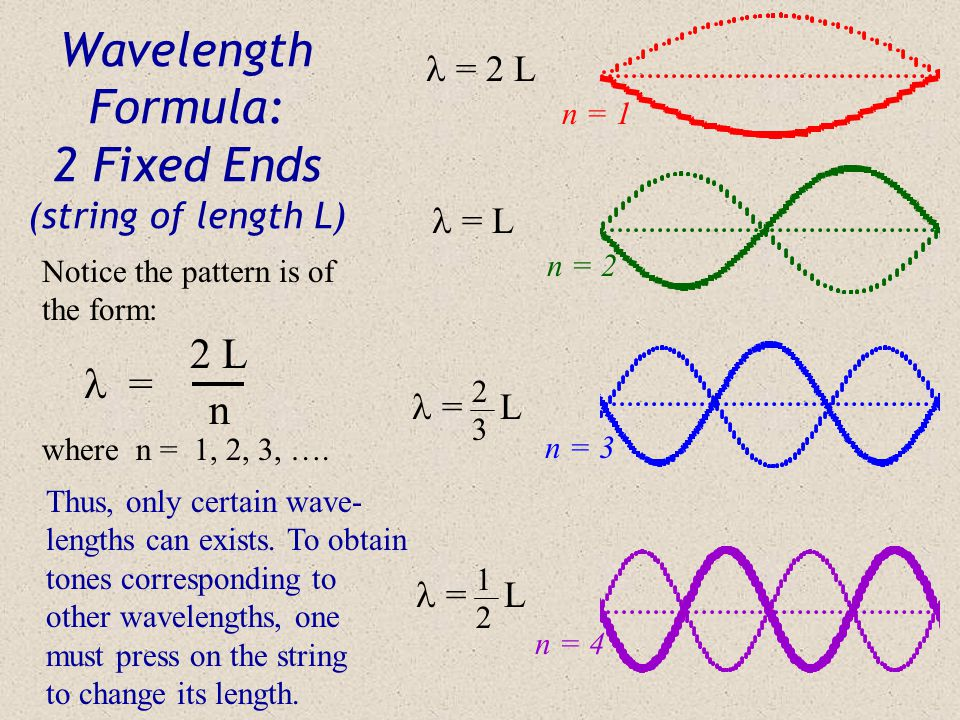 Wavelength Formula: 2 Fixed Ends (string of length L)