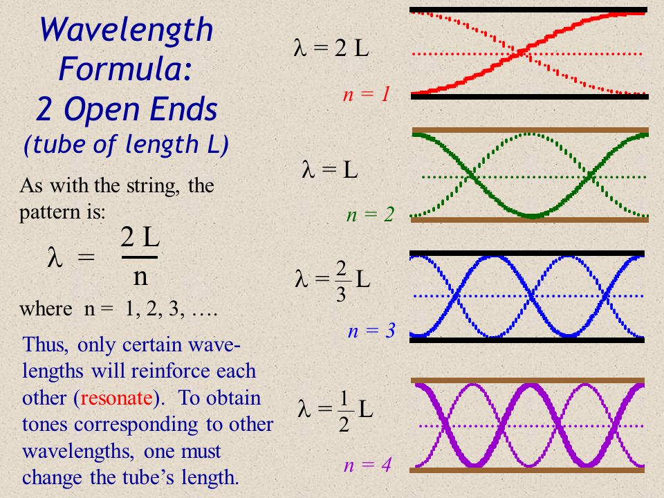 Wavelength Formula: 2 Open Ends (tube of length L)