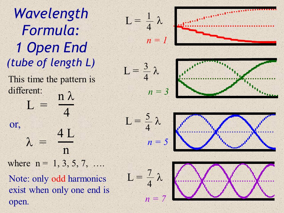 Wavelength Formula: 1 Open End (tube of length L)