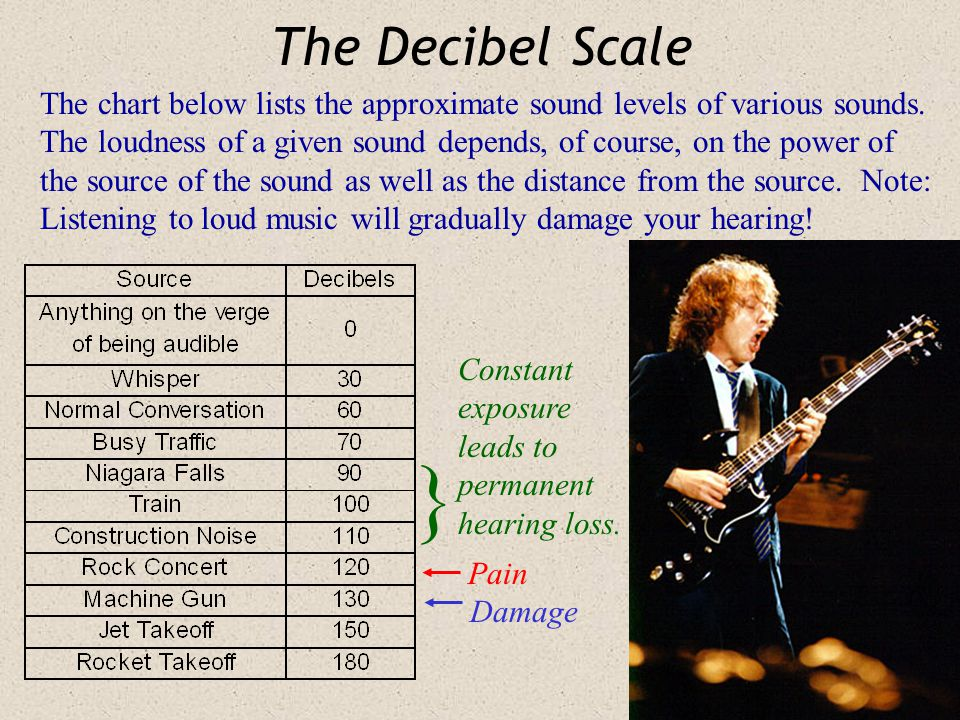 The Decibel Scale