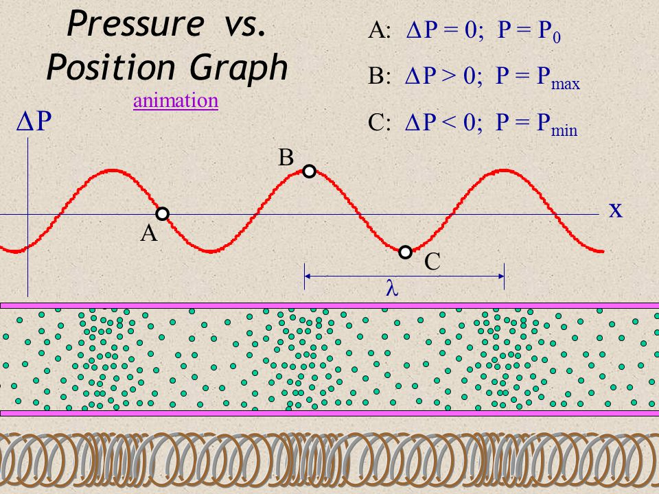 Pressure vs. Position Graph