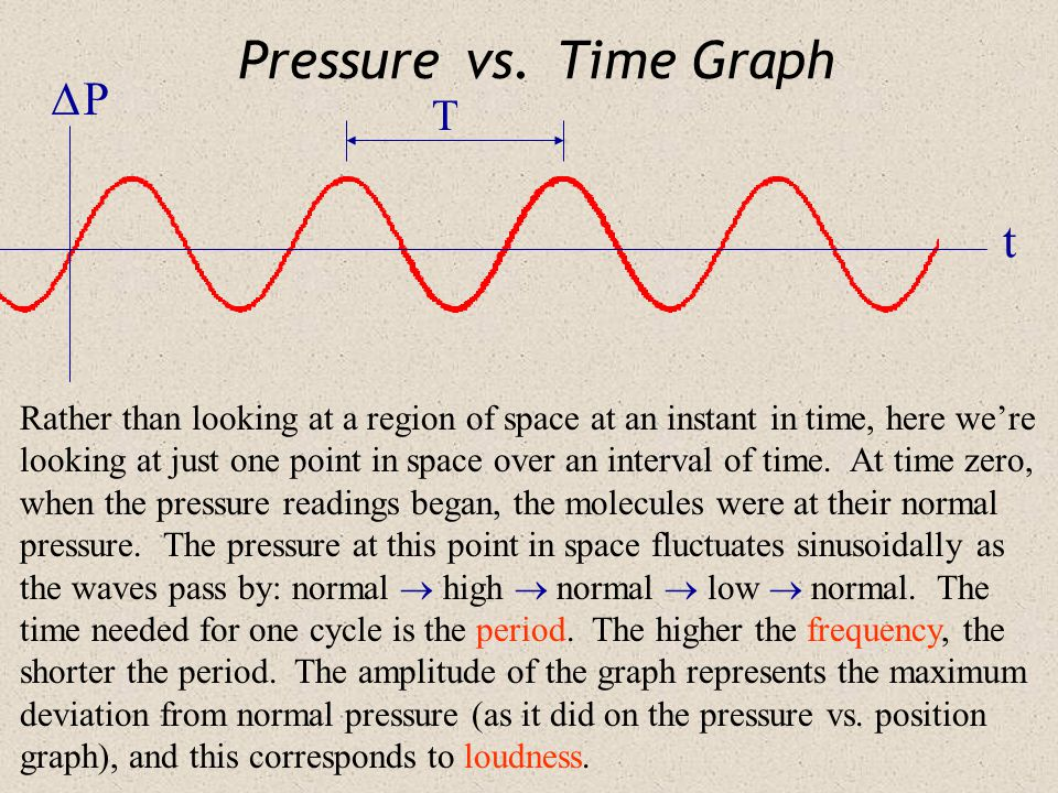 Pressure vs. Time Graph  P t T