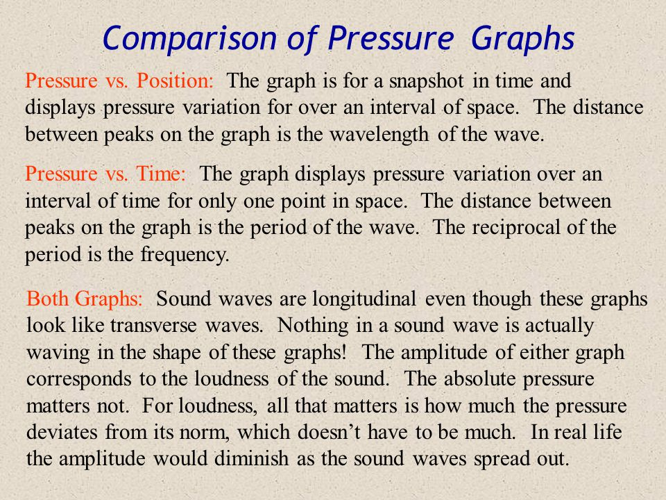 Comparison of Pressure Graphs