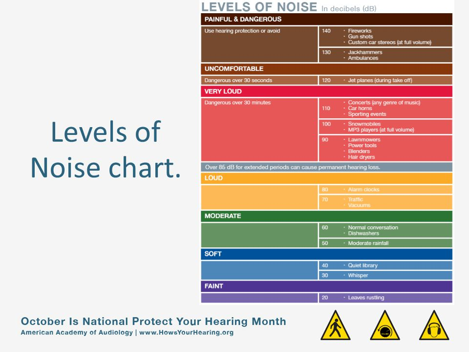 Levels of Noise chart.