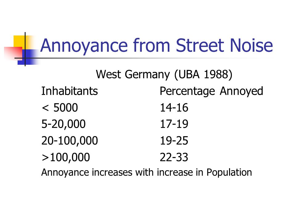 Annoyance from Street Noise