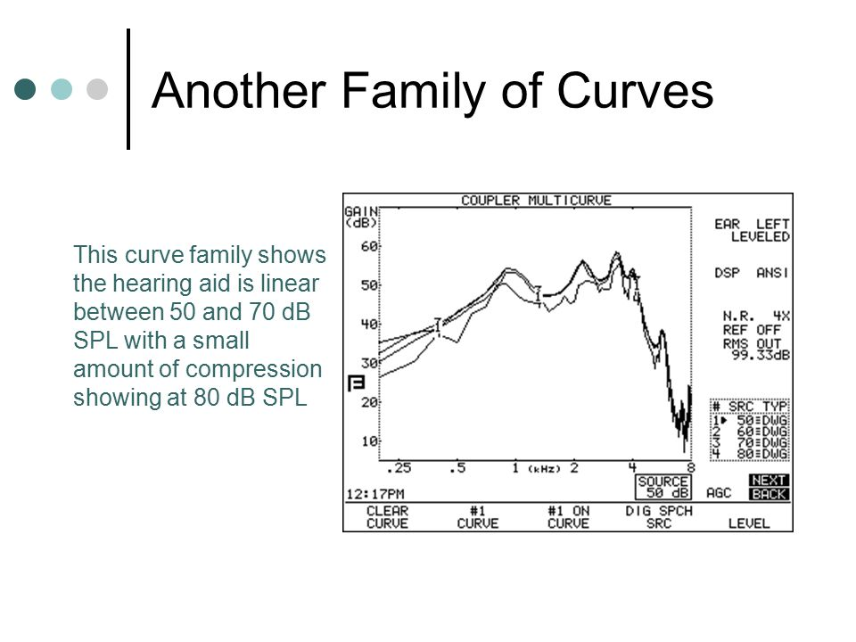 Another Family of Curves
