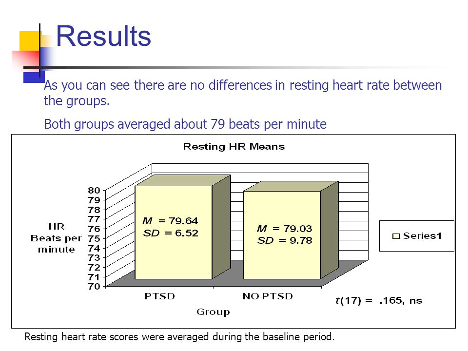 Results As you can see there are no differences in resting heart rate between the groups. Both groups averaged about 79 beats per minute.