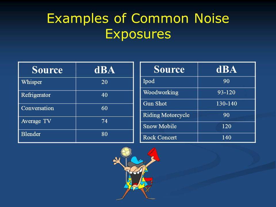 Examples of Common Noise Exposures