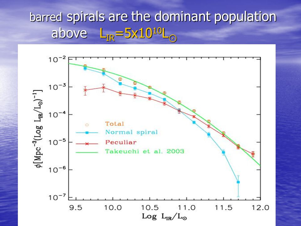 barred spirals are the dominant population above LIR=5x1010L⊙