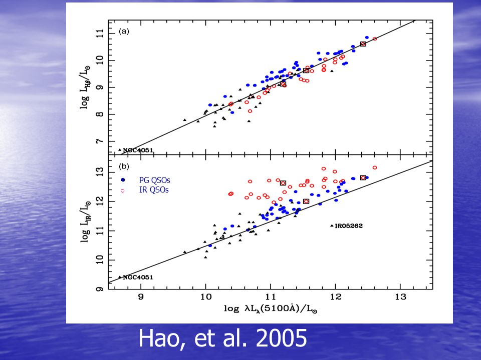 ● PG QSOs IR QSOs ○ Hao, et al. 2005