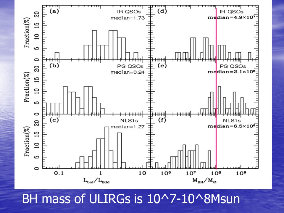 BH mass of ULIRGs is 10^7-10^8Msun